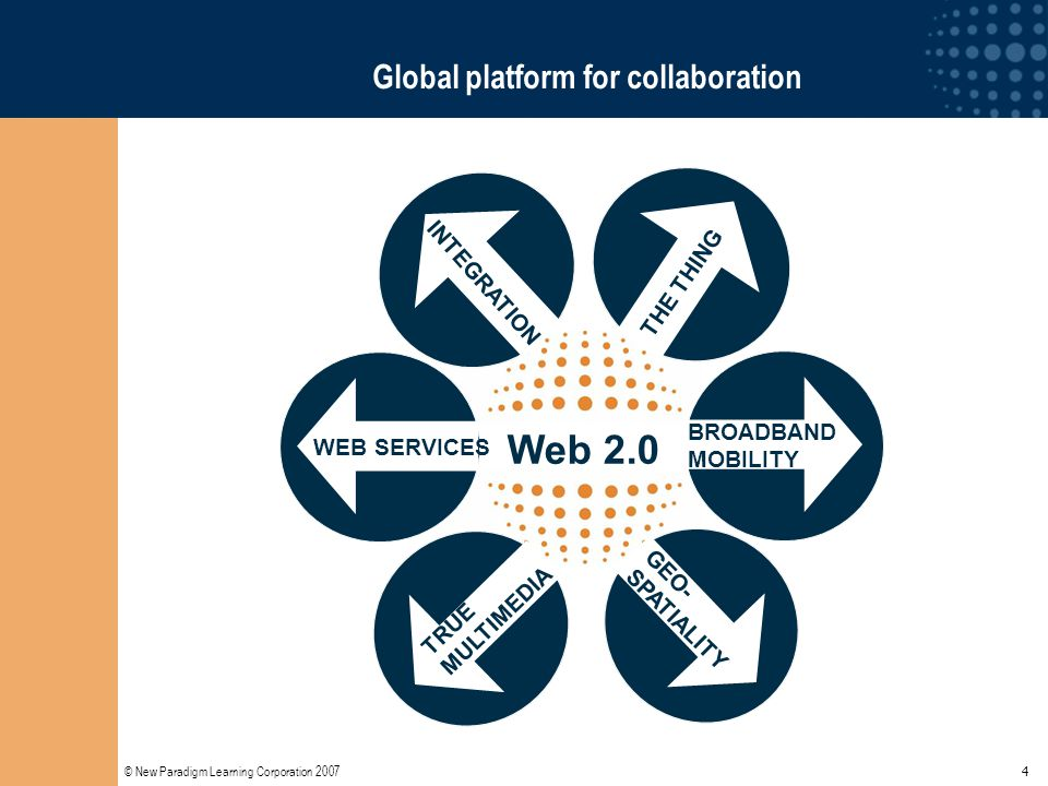 © New Paradigm Learning Corporation 2007 35 Co-creating an educational curriculum Web 2.0 The Net Generation The Economic Revolution