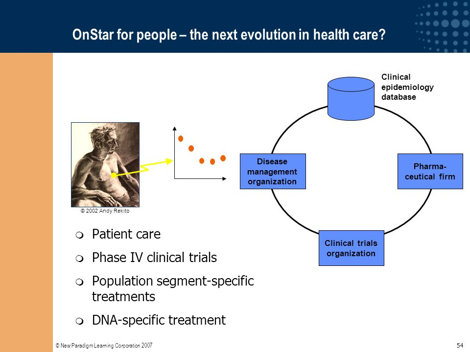 © New Paradigm Learning Corporation 2007 54 OnStar for people – the next evolution in health care?  Patient care  Phase IV clinical trials  Populat