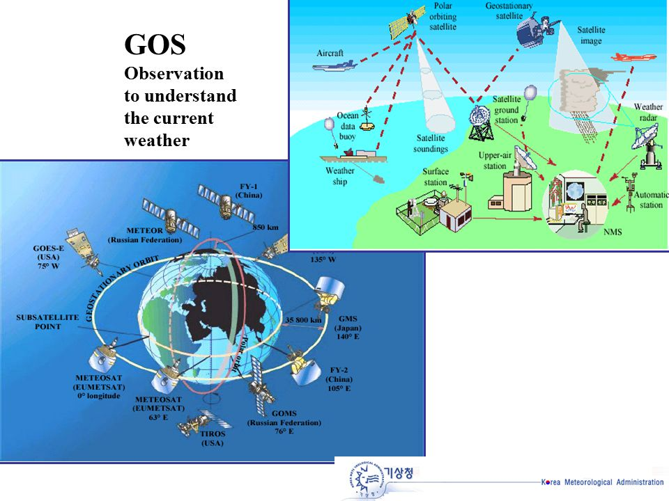 GOS Observation to understand the current weather