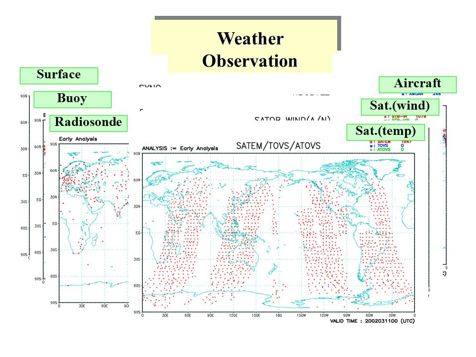 Surface Weather Observation BuoyRadiosonde AircraftSat.(wind)Sat.(temp)