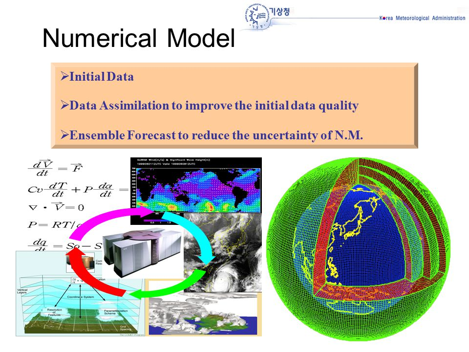  예보모델  Initial Data  Data Assimilation to improve the initial data quality  Ensemble Forecast to reduce the uncertainty of N.M.