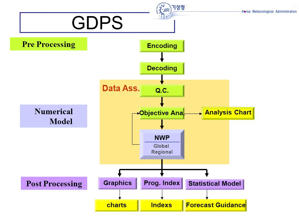 GDPS Decoding Statistical Model Q.C. charts Pre Processing Encoding Analysis Chart Objective Ana.