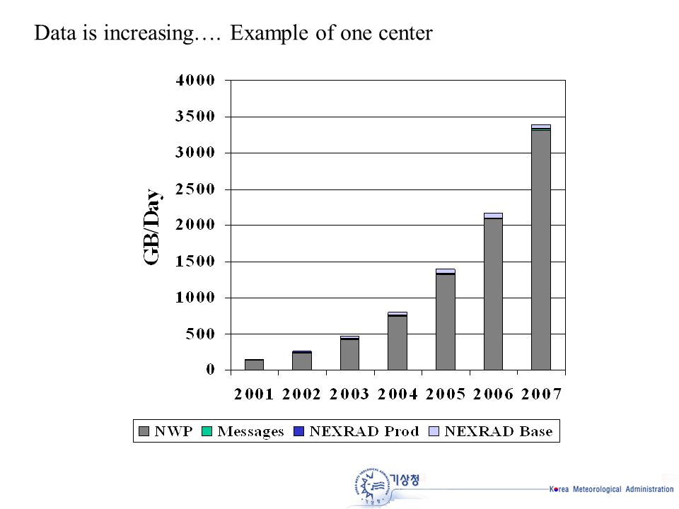 Data is increasing…. Example of one center