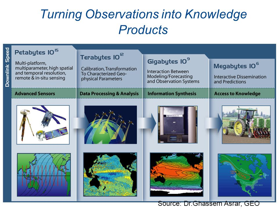 Turning Observations into Knowledge Products Source: Dr.Ghassem Asrar, GEO