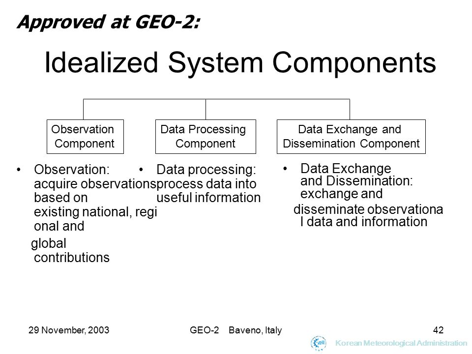 29 November, 2003GEO-2 Baveno, Italy42 Idealized System Components Data Exchange and Dissemination: exchange and disseminate observationa l data and information Approved at GEO-2: Observation Component Data Processing Component Data Exchange and Dissemination Component Observation: acquire observations based on existing national, regi onal and global contributions Data processing: process data into useful information Korean Meteorological Administration