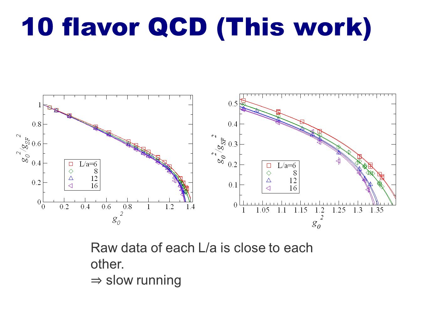 Raw data of each L/a is close to each other. ⇒ slow running 10 flavor QCD (This work)