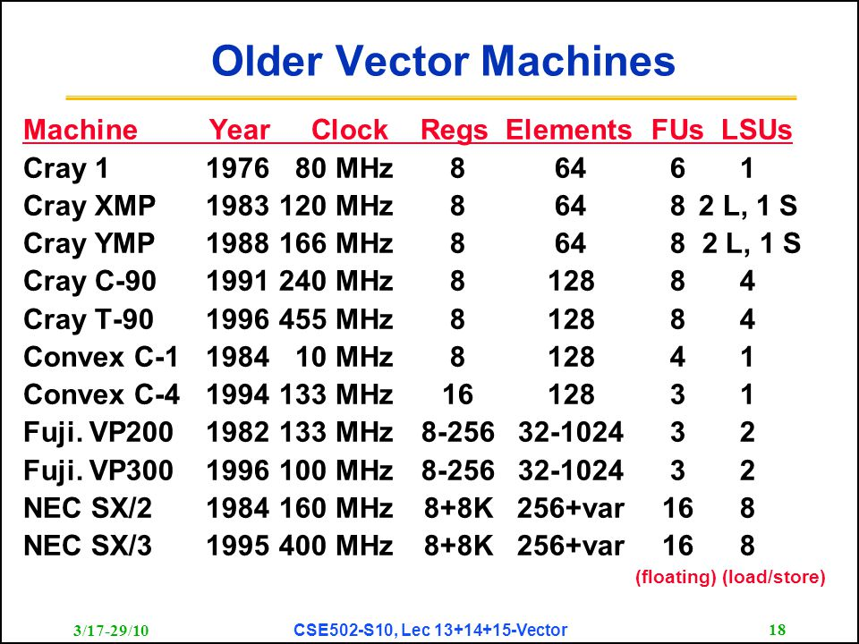3/17-29/10 CSE502-S10, Lec 13+14+15-Vector 18 Older Vector Machines Machine Year Clock Regs Elements FUs LSUs Cray 1197680 MHz86461 Cray XMP1983120 MH
