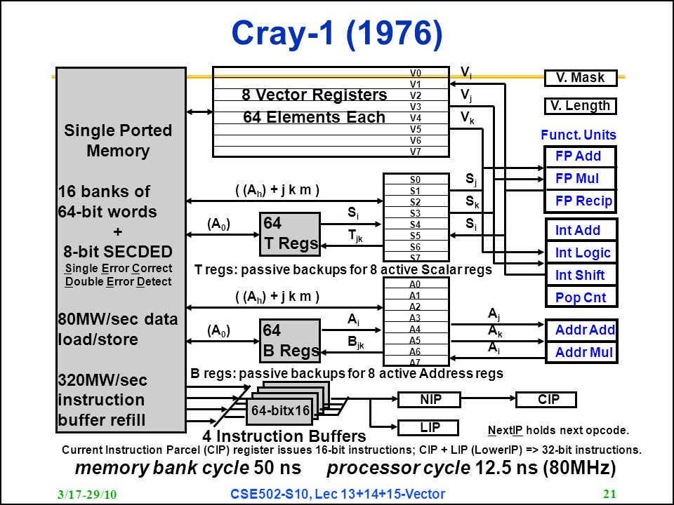 3/17-29/10 CSE502-S10, Lec 13+14+15-Vector 21 Cray-1 (1976) Single Ported Memory 16 banks of 64-bit words + 8-bit SECDED Single Error Correct Double Error Detect 80MW/sec data load/store 320MW/sec instruction buffer refill 4 Instruction Buffers 64-bitx16 NIP LIP CIP (A 0 ) ( (A h ) + j k m ) 64 T Regs (A 0 ) ( (A h ) + j k m ) 64 B Regs S0 S1 S2 S3 S4 S5 S6 S7 A0 A1 A2 A3 A4 A5 A6 A7 SiSi T jk AiAi B jk FP Add FP Mul FP Recip Int Add Int Logic Int Shift Pop Cnt SjSj SiSi SkSk Addr Add Addr Mul AjAj AiAi AkAk memory bank cycle 50 ns processor cycle 12.5 ns (80MHz) V0 V1 V2 V3 V4 V5 V6 V7 VkVk VjVj ViVi V.