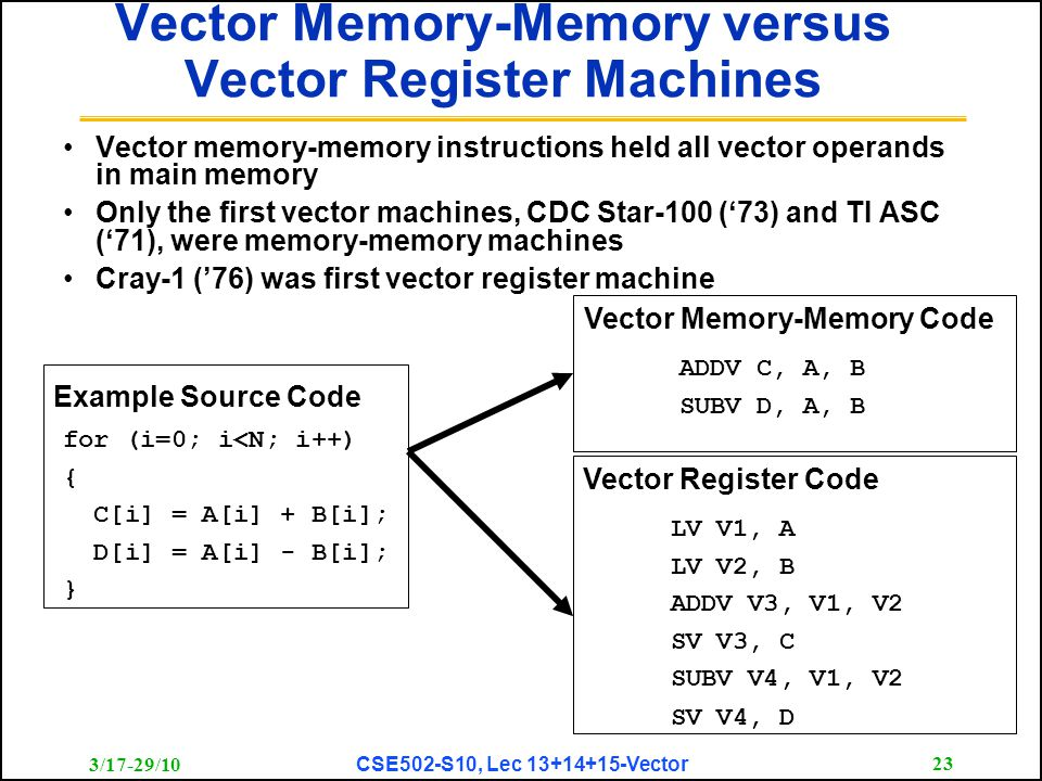 3/17-29/10 CSE502-S10, Lec 13+14+15-Vector 23 Vector Memory-Memory versus Vector Register Machines Vector memory-memory instructions held all vector operands in main memory Only the first vector machines, CDC Star-100 ('73) and TI ASC ('71), were memory-memory machines Cray-1 ('76) was first vector register machine for (i=0; i<N; i++) { C[i] = A[i] + B[i]; D[i] = A[i] - B[i]; } Example Source Code ADDV C, A, B SUBV D, A, B Vector Memory-Memory Code LV V1, A LV V2, B ADDV V3, V1, V2 SV V3, C SUBV V4, V1, V2 SV V4, D Vector Register Code