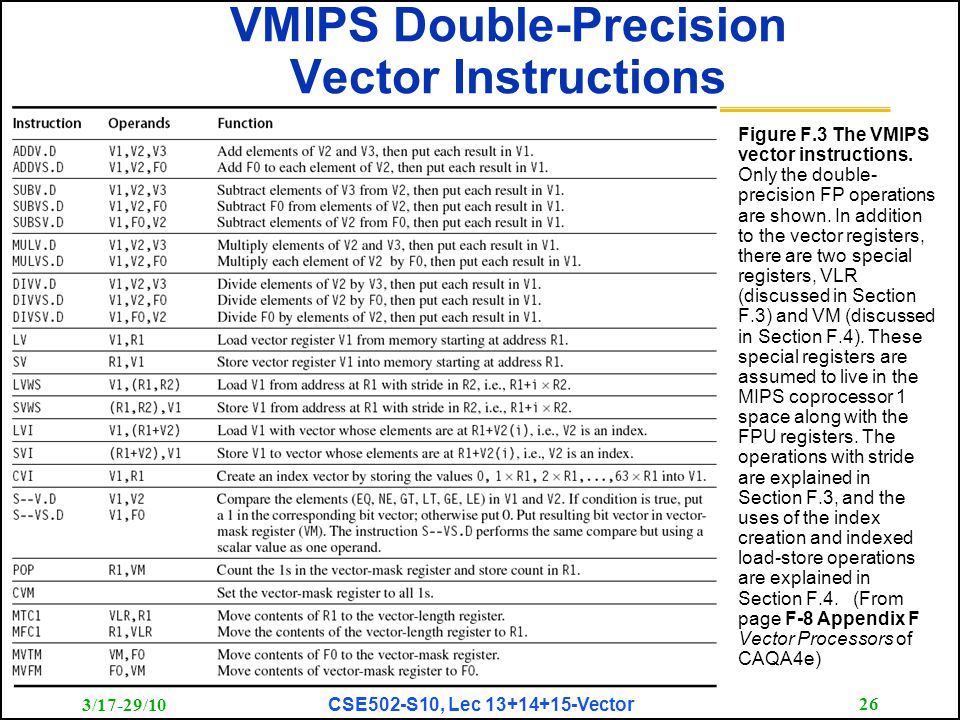 3/17-29/10 CSE502-S10, Lec 13+14+15-Vector 26 VMIPS Double-Precision Vector Instructions Figure F.3 The VMIPS vector instructions.