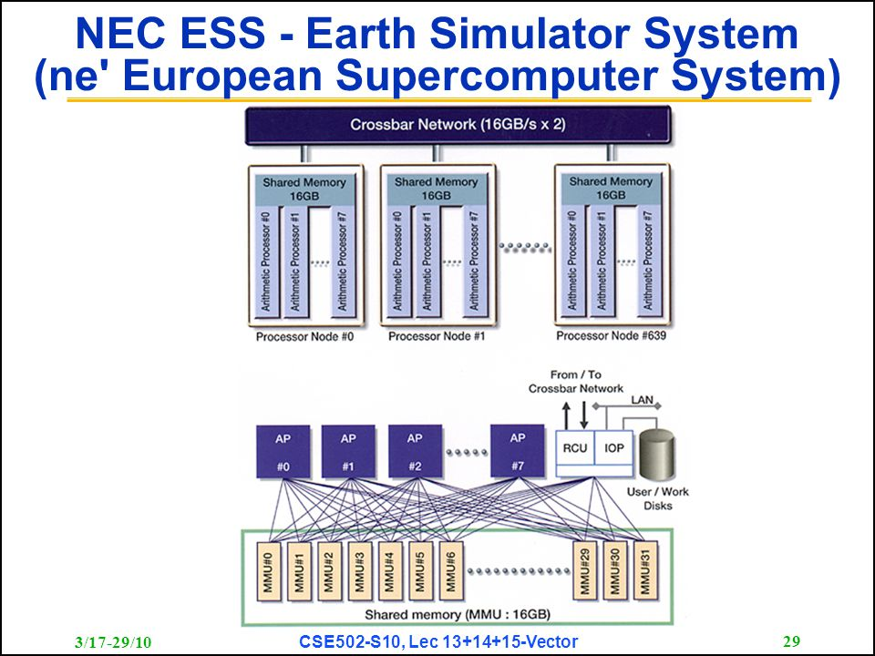 3/17-29/10 CSE502-S10, Lec 13+14+15-Vector 29 NEC ESS - Earth Simulator System (ne' European Supercomputer System)