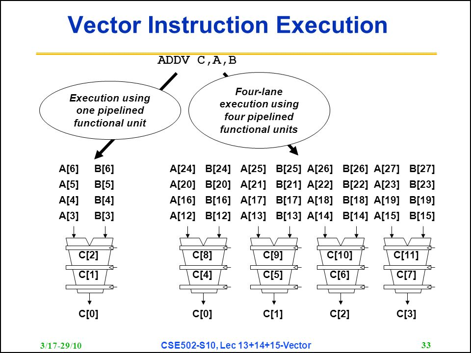3/17-29/10 CSE502-S10, Lec 13+14+15-Vector 33 Vector Instruction Execution ADDV C,A,B C[1] C[2] C[0] A[3]B[3] A[4]B[4] A[5]B[5] A[6]B[6] Execution using one pipelined functional unit C[4] C[8] C[0] A[12]B[12] A[16]B[16] A[20]B[20] A[24]B[24] C[5] C[9] C[1] A[13]B[13] A[17]B[17] A[21]B[21] A[25]B[25] C[6] C[10] C[2] A[14]B[14] A[18]B[18] A[22]B[22] A[26]B[26] C[7] C[11] C[3] A[15]B[15] A[19]B[19] A[23]B[23] A[27]B[27] Four-lane execution using four pipelined functional units