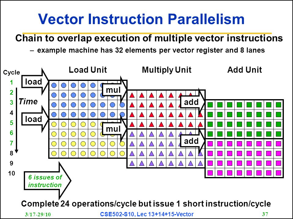 3/17-29/10 CSE502-S10, Lec 13+14+15-Vector 37 load Vector Instruction Parallelism Chain to overlap execution of multiple vector instructions –example machine has 32 elements per vector register and 8 lanes loadmul add Load UnitMultiply UnitAdd Unit Time 6 issues of instruction Complete 24 operations/cycle but issue 1 short instruction/cycle Cycle 1 2 3 4 5 6 7 8 9 10