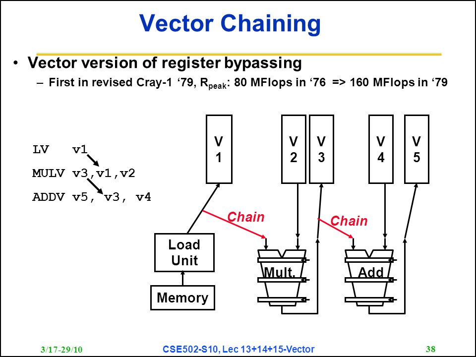 3/17-29/10 CSE502-S10, Lec 13+14+15-Vector 38 Vector Chaining Vector version of register bypassing –First in revised Cray-1 '79, R peak : 80 MFlops in '76 => 160 MFlops in '79 Memory V1V1 Load Unit Mult.