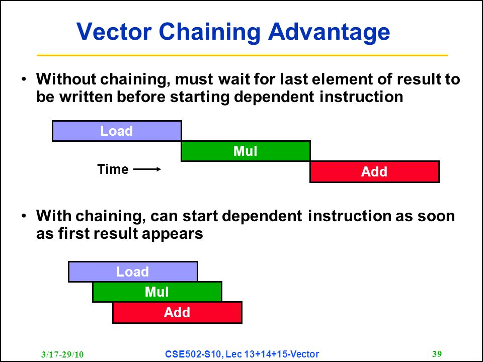 3/17-29/10 CSE502-S10, Lec 13+14+15-Vector 39 Vector Chaining Advantage With chaining, can start dependent instruction as soon as first result appears Load Mul Add Load Mul Add Time Without chaining, must wait for last element of result to be written before starting dependent instruction