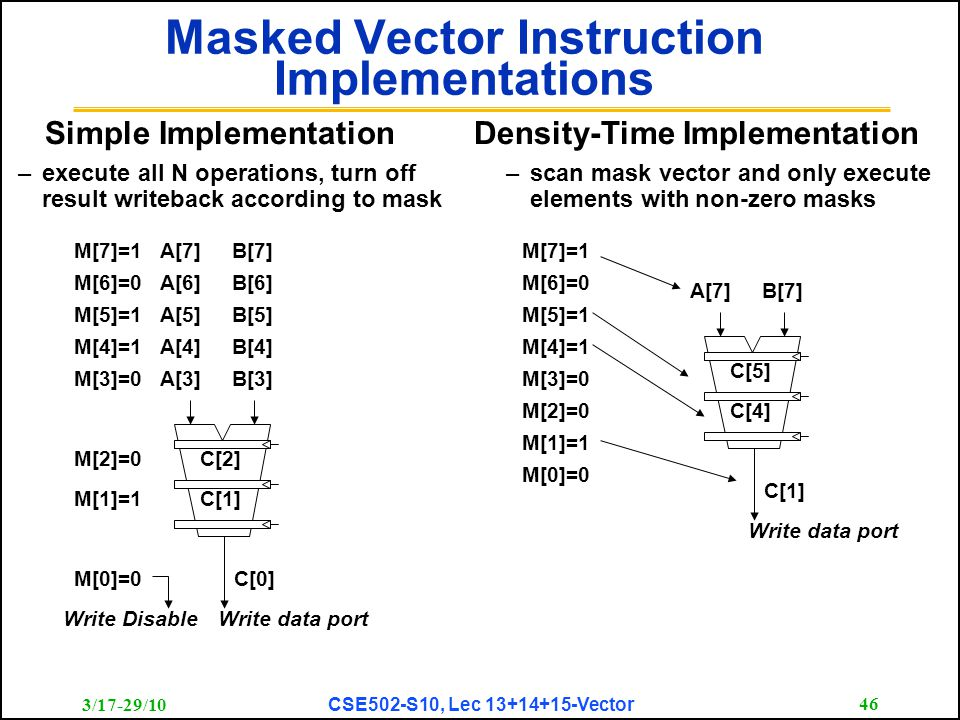 3/17-29/10 CSE502-S10, Lec 13+14+15-Vector 46 Masked Vector Instruction Implementations C[4] C[5] C[1] Write data port A[7]B[7] M[3]=0 M[4]=1 M[5]=1 M