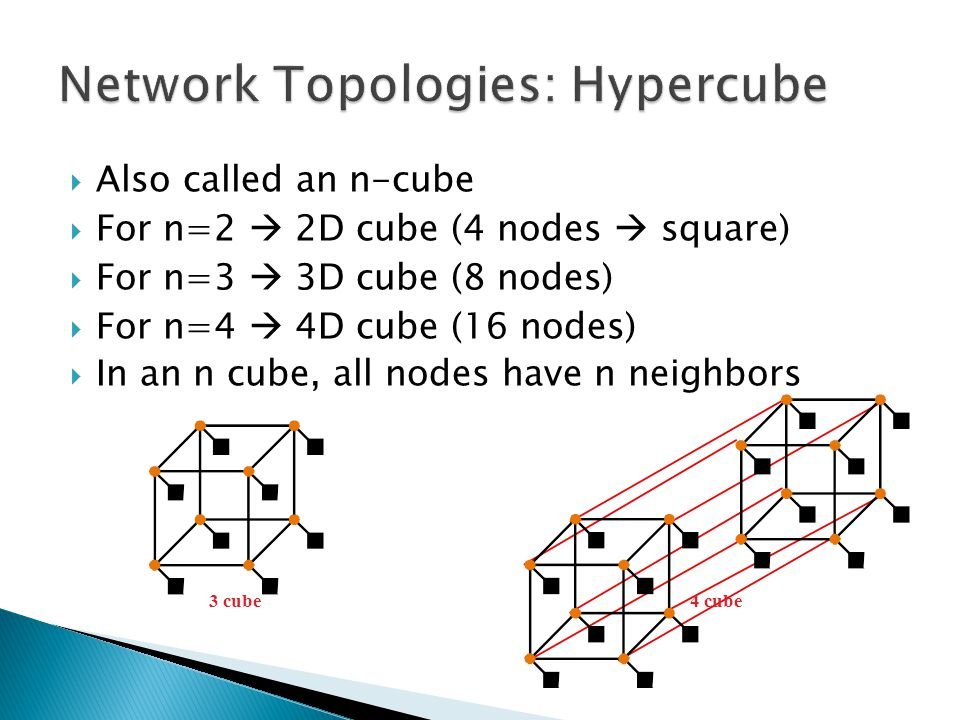  Also called an n-cube  For n=2  2D cube (4 nodes  square)  For n=3  3D cube (8 nodes)  For n=4  4D cube (16 nodes)  In an n cube, all nodes