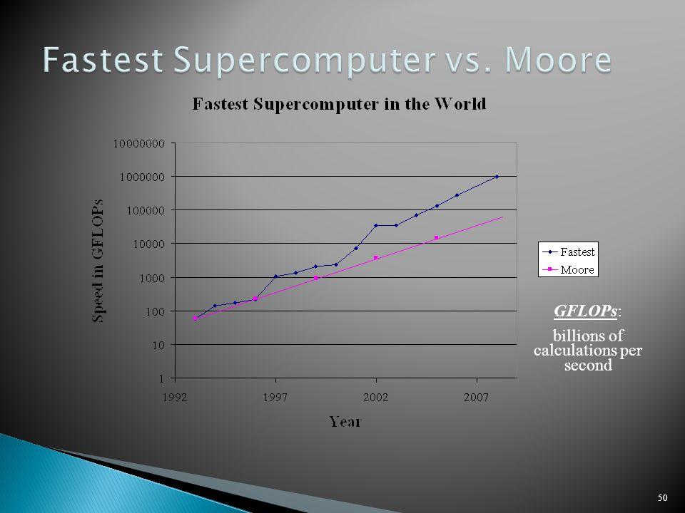 50 GFLOPs: billions of calculations per second