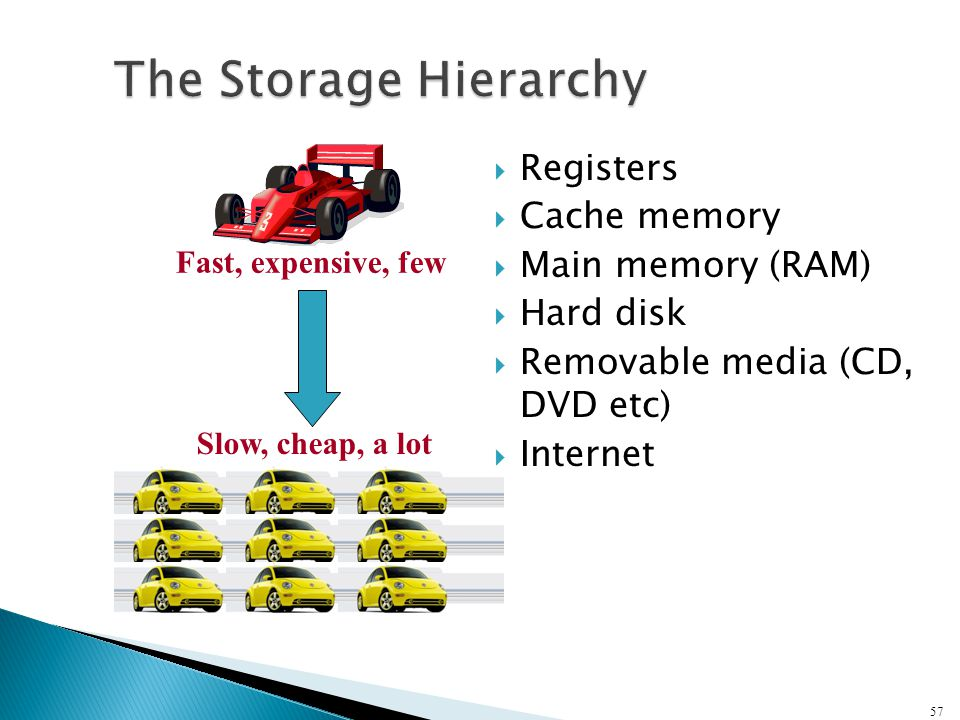  Registers  Cache memory  Main memory (RAM)  Hard disk  Removable media (CD, DVD etc)  Internet 57 Fast, expensive, few Slow, cheap, a lot