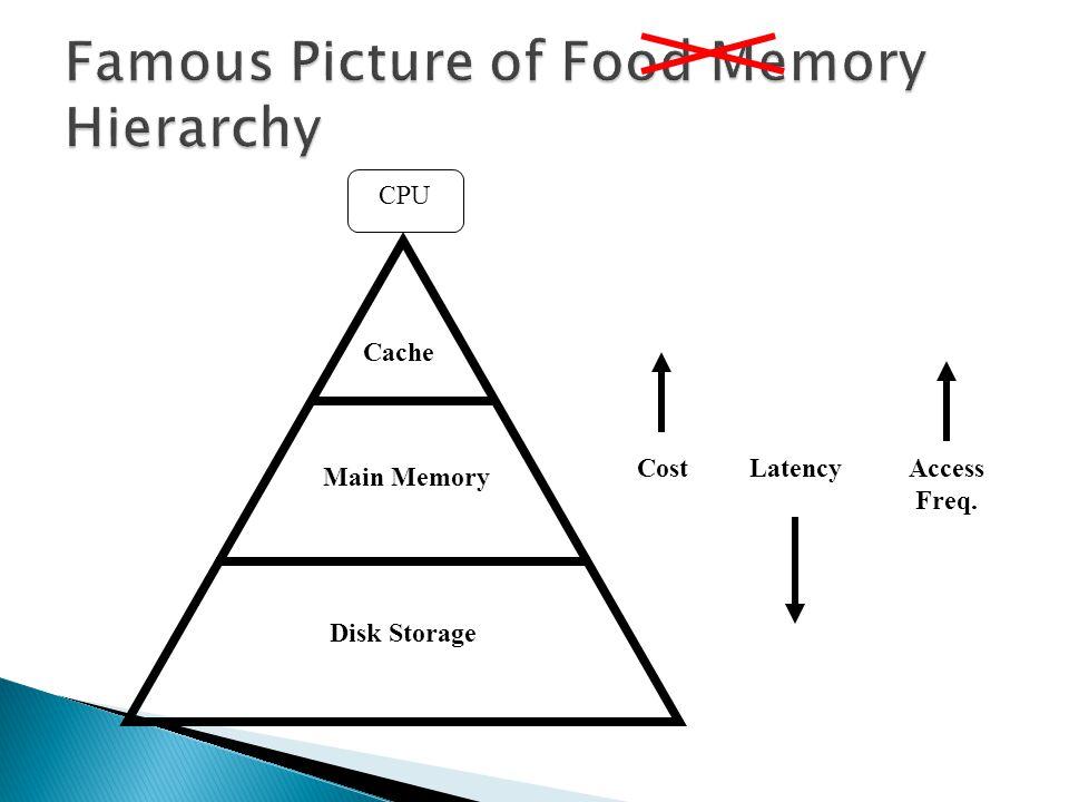 Cache Main Memory Disk Storage CostLatencyAccess Freq. CPU