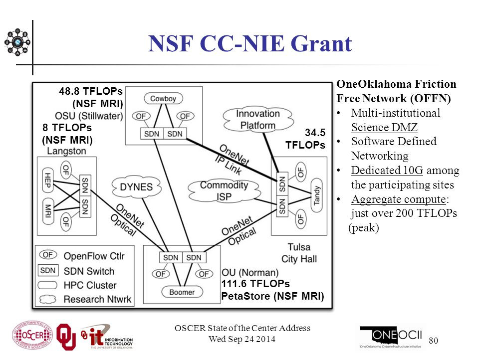 NSF CC-NIE Grant OSCER State of the Center Address Wed Sep 24 2014 80 OneOklahoma Friction Free Network (OFFN) Multi-institutional Science DMZ Software Defined Networking Dedicated 10G among the participating sites Aggregate compute: just over 200 TFLOPs (peak) 48.8 TFLOPs (NSF MRI) 111.6 TFLOPs PetaStore (NSF MRI) 34.5 TFLOPs 8 TFLOPs (NSF MRI)