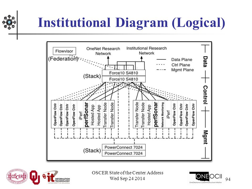 Institutional Diagram (Logical) OSCER State of the Center Address Wed Sep 24 2014 94