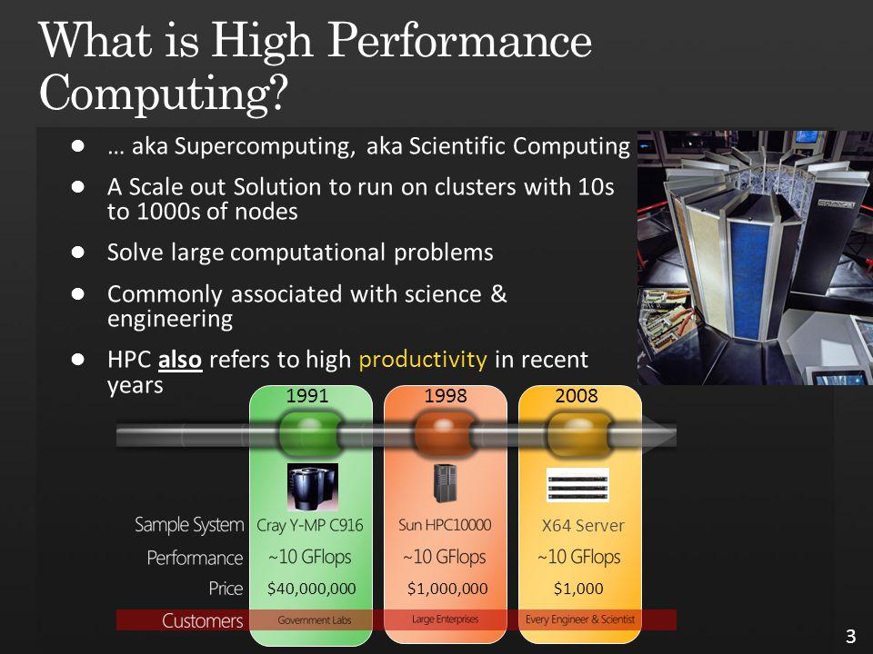 3 X64 Server 199119982008 $40,000,000$1,000,000$1,000