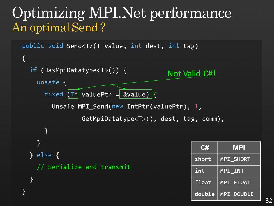 32 C#MPI shortMPI_SHORT intMPI_INT floatMPI_FLOAT doubleMPI_DOUBLE Not Valid C#!