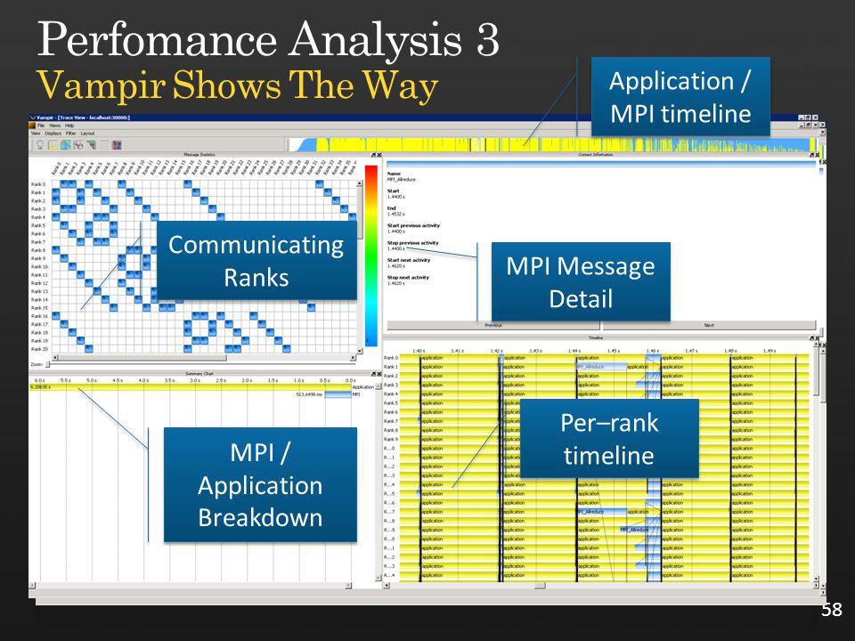 58 Comunicating Ranks MPI Message Detail MPI / Application Breakdown Communicating Ranks Per–rank timeline Application / MPI timeline