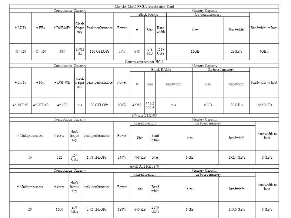 Maxeler Max2 FPGA Acceleration Card Computation CapacityMemory Capacity # LUTs# FFs# DSP48Es Clock freque ncy Peak performancePower Block RAMsOn board memory Bandwidth to host #Size Band width SizeBandwidth 414720 384 150M Hz 116 GFLOPs55W648 2.8 MB 1519 GB/s 12GB28GB/s4GB/s Convey coprocessor HC-1 Computation CapacityMemory Capacity # LUTs# FFs# DSP48E clock freque ncy peak performancePower Block RAMsOn board memory bandwidth to host #Sizebandwidthsizebandwidth 4* 207360 4* 192n/a80 GFLOPs100W4*288 4*1.2 5 MB n/a8 GB80 GB/s1066 MT/s NVidia GTX580 Computation CapacityMemory Capacity # Multiprocessors# cores clock freque ncy peak performancePower shared memoryon board memory bandwidth to host Size band width sizebandwidth 16512 1.54 GHz 1.58 TFLOPs244W768 KBN/A6 GB192.4 GB/s8 GB/s AMD ATI HD5870 Computation CapacityMemory Capacity # Multiprocessors# cores clock freque ncy peak performancePower shared memoryon board memory bandwidth to host size Band width sizebandwidth 201600 850 MHz 2.72 TFLOPs188W640 KB 2176 GB/s 6 GB153.6 GB/s8 GB/s