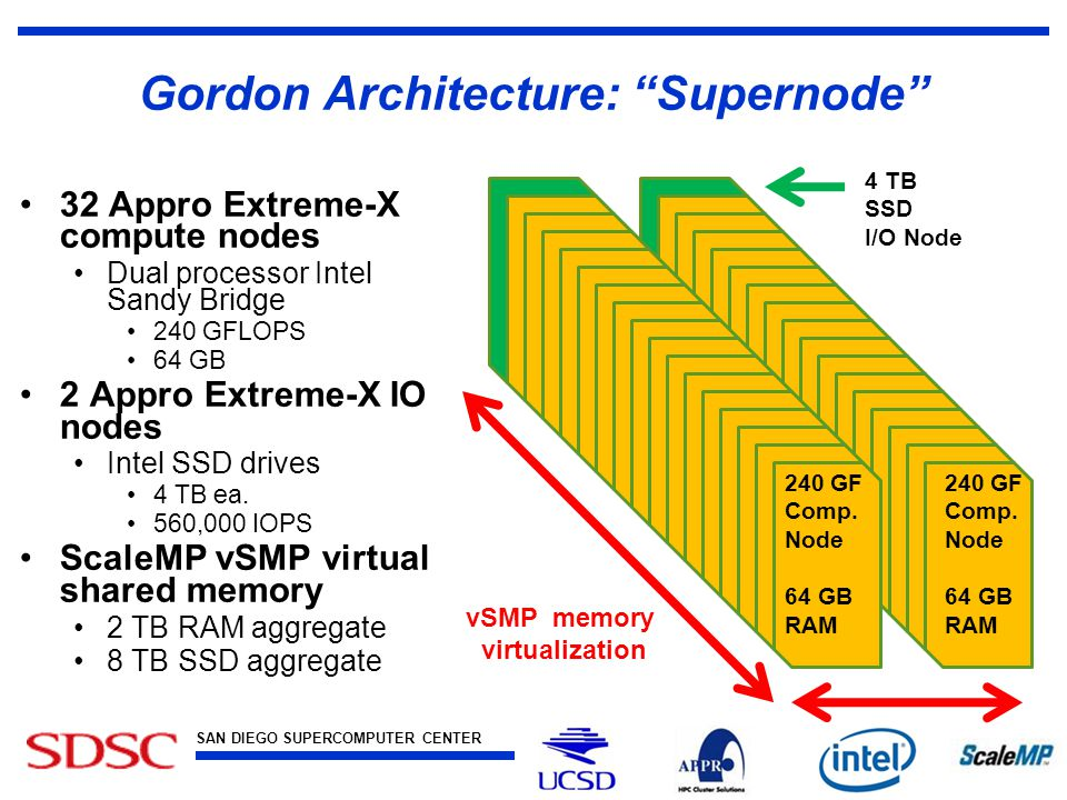 SAN DIEGO SUPERCOMPUTER CENTER at the UNIVERSITY OF CALIFORNIA, SAN DIEGO Gordon Architecture: Supernode 32 Appro Extreme-X compute nodes Dual processor Intel Sandy Bridge 240 GFLOPS 64 GB 2 Appro Extreme-X IO nodes Intel SSD drives 4 TB ea.