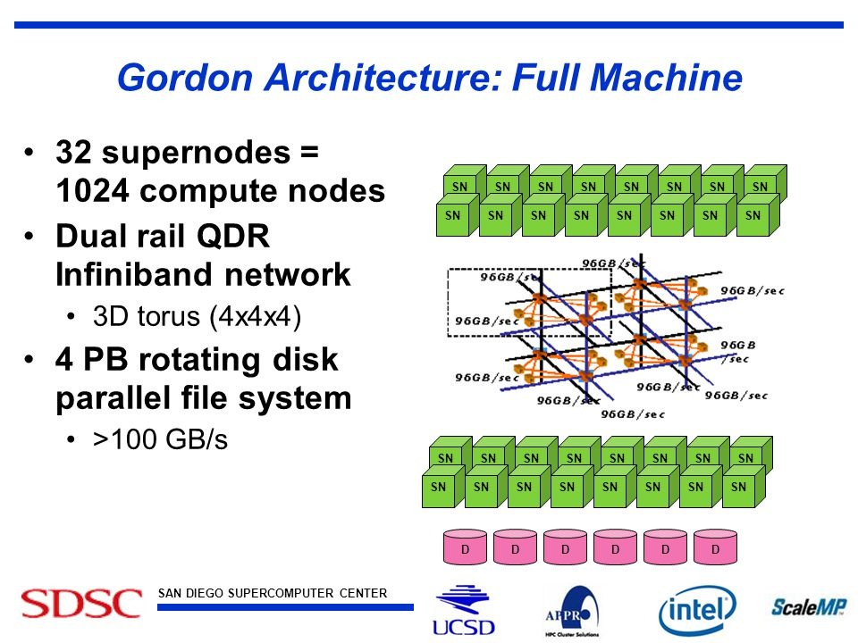 SAN DIEGO SUPERCOMPUTER CENTER at the UNIVERSITY OF CALIFORNIA, SAN DIEGO Gordon Architecture: Full Machine 32 supernodes = 1024 compute nodes Dual rail QDR Infiniband network 3D torus (4x4x4) 4 PB rotating disk parallel file system >100 GB/s SN DDDDDD