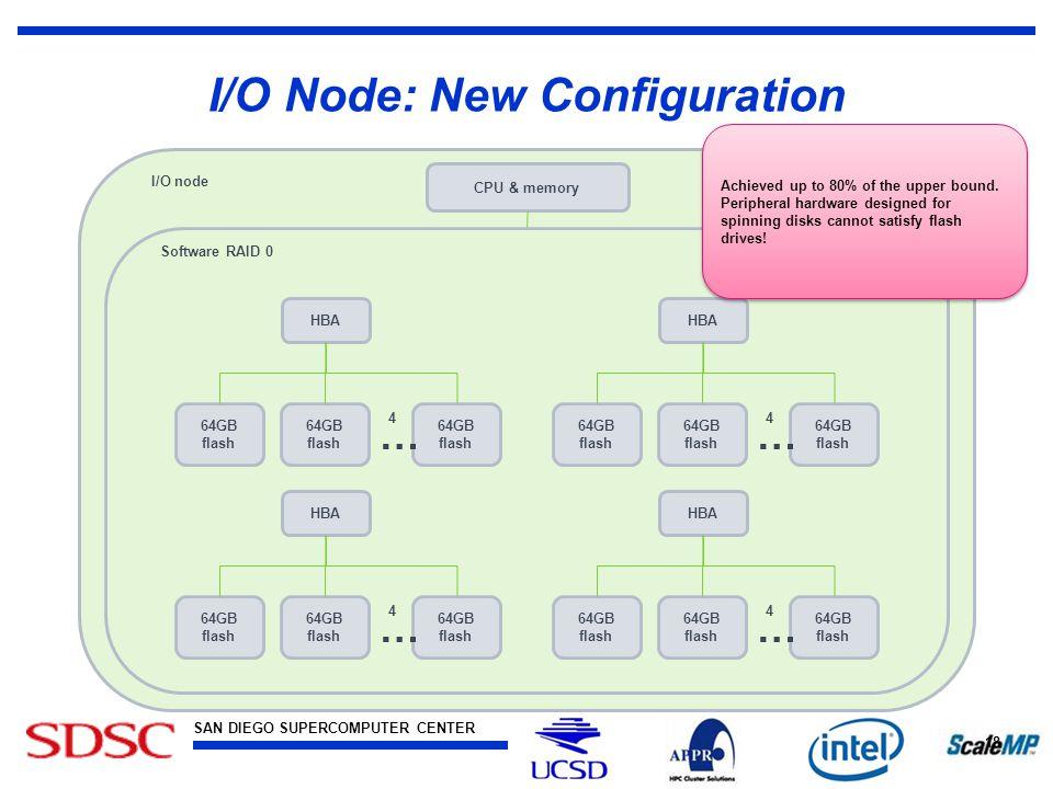 SAN DIEGO SUPERCOMPUTER CENTER at the UNIVERSITY OF CALIFORNIA, SAN DIEGO I/O Node: New Configuration 18 CPU & memory I/O node Software RAID 0 HBA 64G