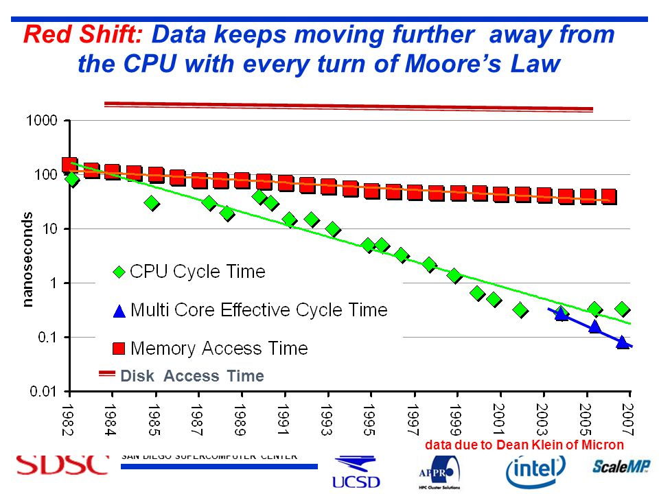 SAN DIEGO SUPERCOMPUTER CENTER at the UNIVERSITY OF CALIFORNIA, SAN DIEGO Red Shift: Data keeps moving further away from the CPU with every turn of Moore's Law data due to Dean Klein of Micron Disk Access Time