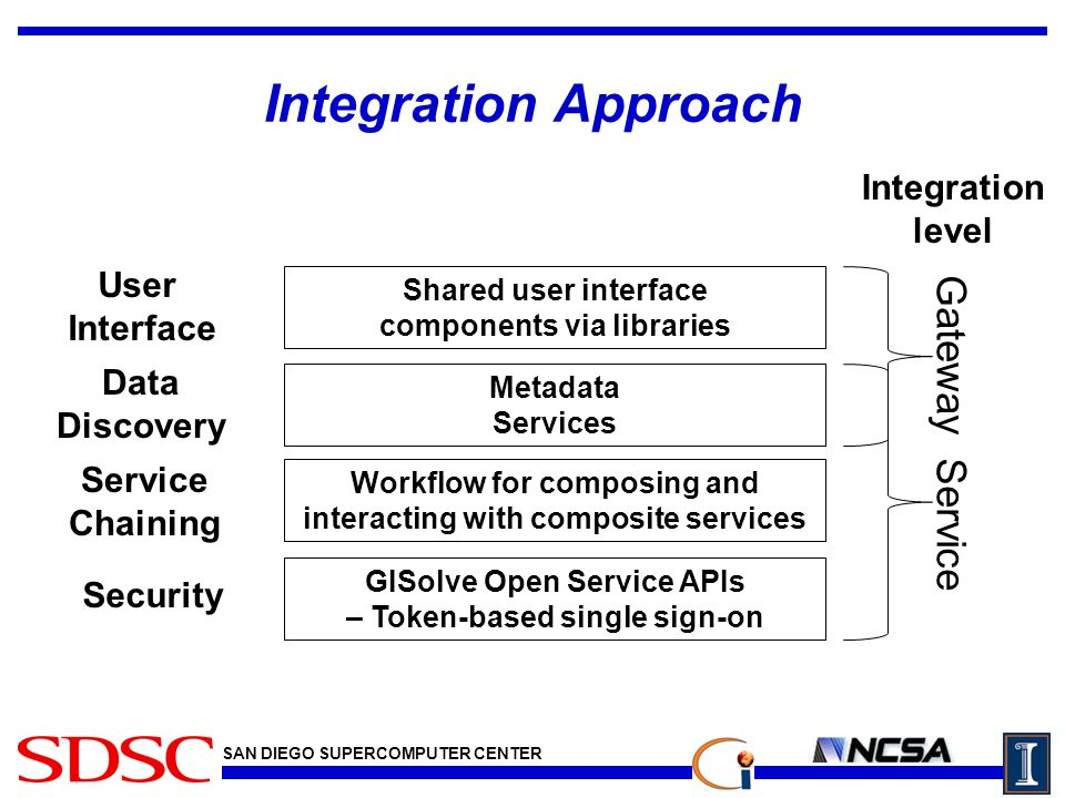 SAN DIEGO SUPERCOMPUTER CENTER Integration Approach GISolve Open Service APIs – Token-based single sign-on Workflow for composing and interacting with composite services Metadata Services Shared user interface components via libraries Security Service Chaining Data Discovery User Interface Gateway Service Integration level
