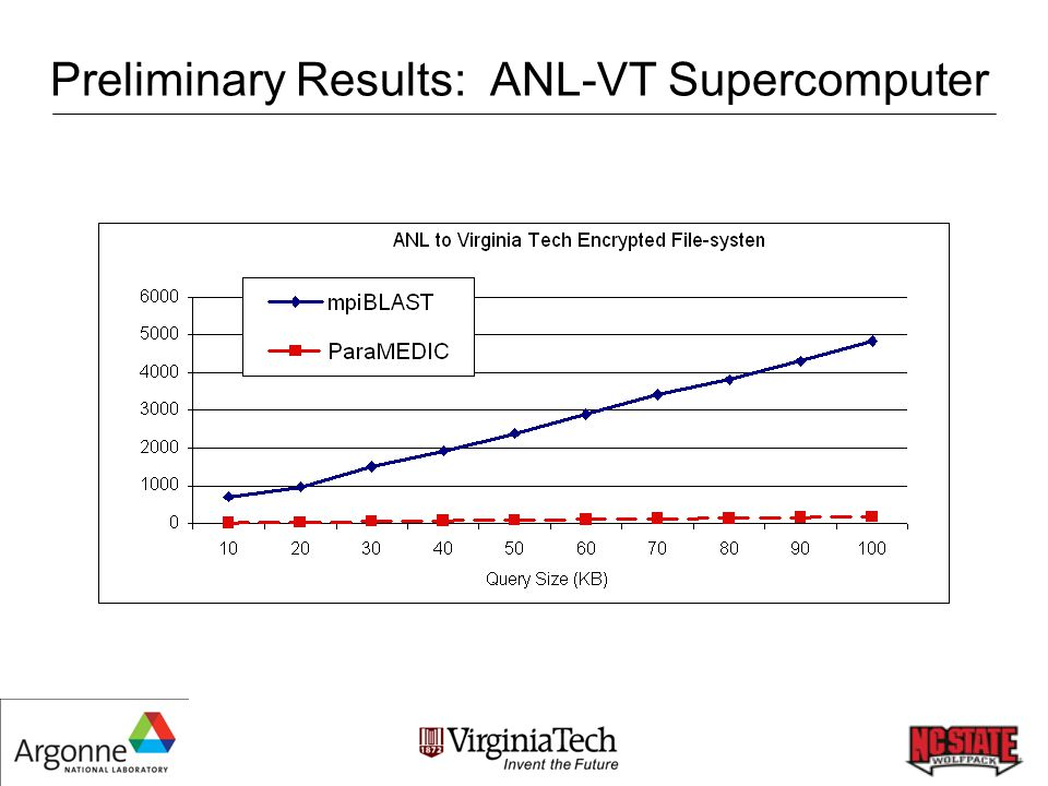 Preliminary Results: ANL-VT Supercomputer