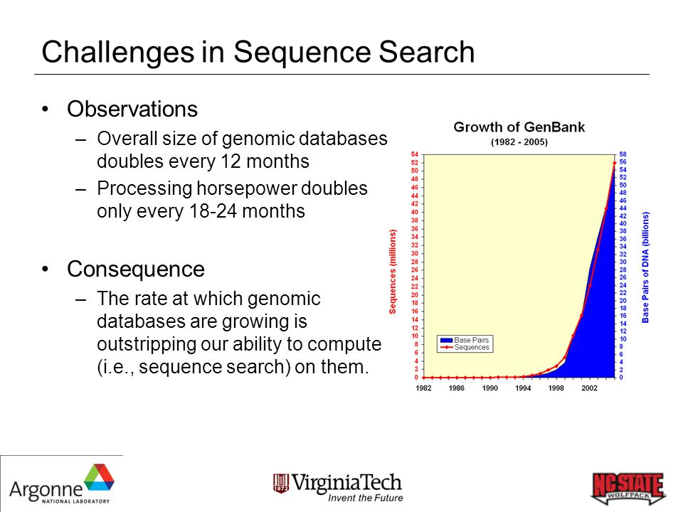Problem Statement #1 The Case of the Missing Genes –Problem Most current genes have been detected by a gene-finder program, which can miss real genes –Approach Every possible location along a genome should be checked for the presence of genes –Solution All-to-all sequence search of all 567 microbial genomes that have been completed to date … but requires more resources than can be traditionally found at a single supercomputer center 2.63 x 10 14 sequence searches!