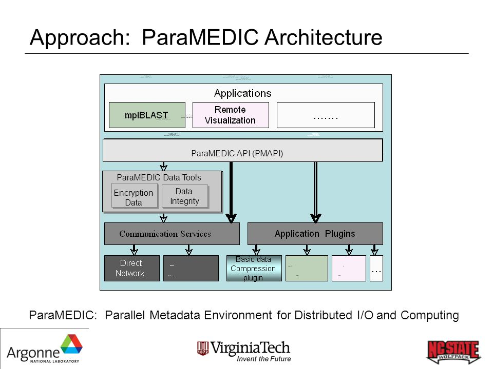 Approach: ParaMEDIC Architecture ParaMEDIC: Parallel Metadata Environment for Distributed I/O and Computing ParaMEDIC API (PMAPI) ParaMEDIC Data Tools Encryption Data Encryption Data Integrity Data Integrity