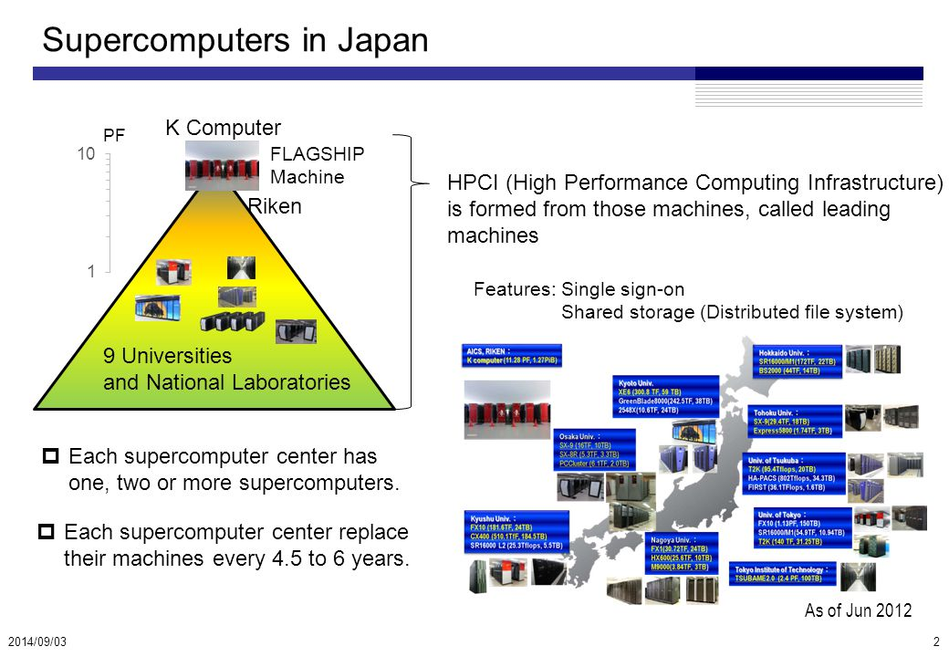 Supercomputers in Japan 2014/09/03 FLAGSHIP Machine K Computer PF Riken 9 Universities and National Laboratories HPCI (High Performance Computing Infrastructure) is formed from those machines, called leading machines Features:Single sign-on Shared storage (Distributed file system) As of Jun 2012  Each supercomputer center has one, two or more supercomputers.