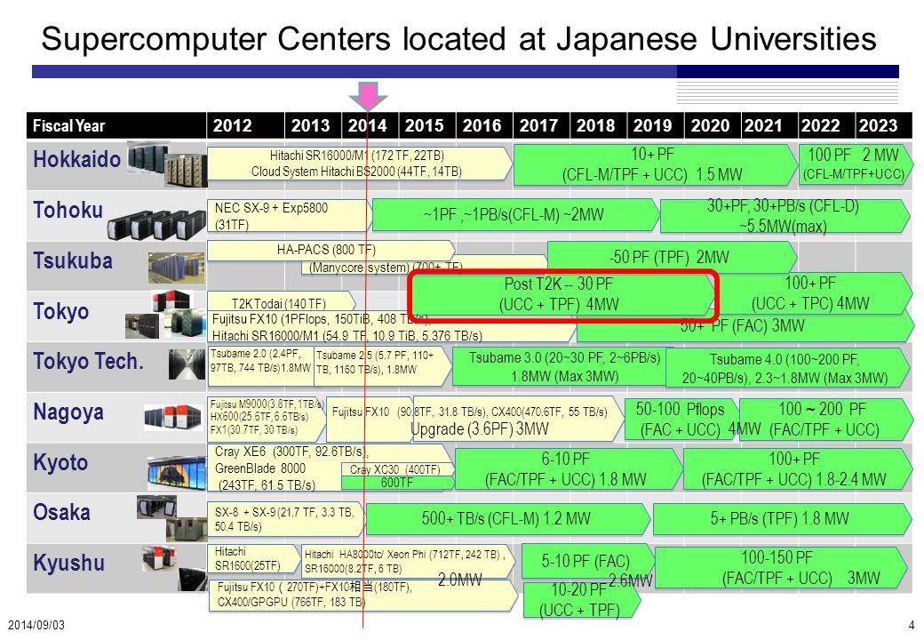 Supercomputer Centers located at Japanese Universities Fiscal Year 201220132014201520162017201820192020202120222023 Hokkaido Tohoku Tsukuba Tokyo Tokyo Tech.