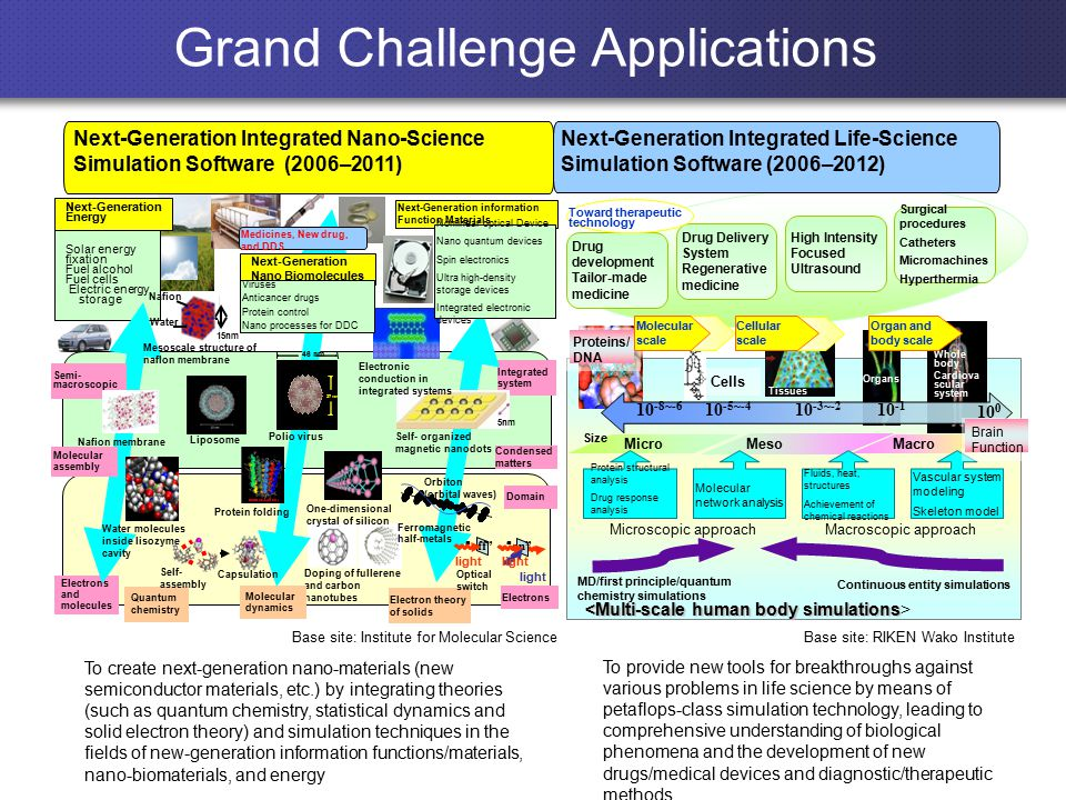 Grand Challenge Applications Next-Generation Integrated Nano-Science Simulation Software (2006–2011) Next-Generation Integrated Life-Science Simulation Software (2006–2012) To create next-generation nano-materials (new semiconductor materials, etc.) by integrating theories (such as quantum chemistry, statistical dynamics and solid electron theory) and simulation techniques in the fields of new-generation information functions/materials, nano-biomaterials, and energy Base site: Institute for Molecular Science Next-Generation Energy Solar energy fixation Fuel alcohol Fuel cells Electric energy storage Electrons and molecules Electrons Domain Electron theory of solids Quantum chemistry Doping of fullerene and carbon nanotubes Molecular dynamics Condensed matters Integrated system 5nm Self- organized magnetic nanodots Semi- macroscopic Molecular assembly Next-Generation Nano Biomolecules Next-Generation information Function Materials One-dimensional crystal of silicon Polio virus Orbiton (orbital waves) Ferromagnetic half-metals off on light Optical switch Liposome Nafion Water 15nm Mesoscale structure of naflon membrane Self- assembly Capsulation Nafion membrane Medicines, New drug, and DDS Protein folding Nonlinear optical Device Nano quantum devices Spin electronics Ultra high-density storage devices Integrated electronic devices Water molecules inside lisozyme cavity Whole body Cardiova scular system Cells Organs Tissues Micro Macro Meso Microscopic approach MD/first principle/quantum chemistry simulations Continuous entity simulations Size Base site: RIKEN Wako Institute Electronic conduction in integrated systems Vascular system modeling Skeleton model Fluids, heat, structures Achievement of chemical reactions Molecular network analysis Protein structural analysis Drug response analysis Proteins/ DNA 10 0 10 -1 10 -3~-2 10 -5~-4 10 -8~-6 High Intensity Focused Ultrasound Drug development Tailor-made medicine Drug Delivery System Regenerative medicine Surgical procedures Catheters Micromachines Hyperthermia Macroscopic approach Organ and body scale Toward therapeutic technology Molecular scale Cellular scale Viruses Anticancer drugs Protein control Nano processes for DDC light 27 nm 46 nm To provide new tools for breakthroughs against various problems in life science by means of petaflops-class simulation technology, leading to comprehensive understanding of biological phenomena and the development of new drugs/medical devices and diagnostic/therapeutic methods Brain Function