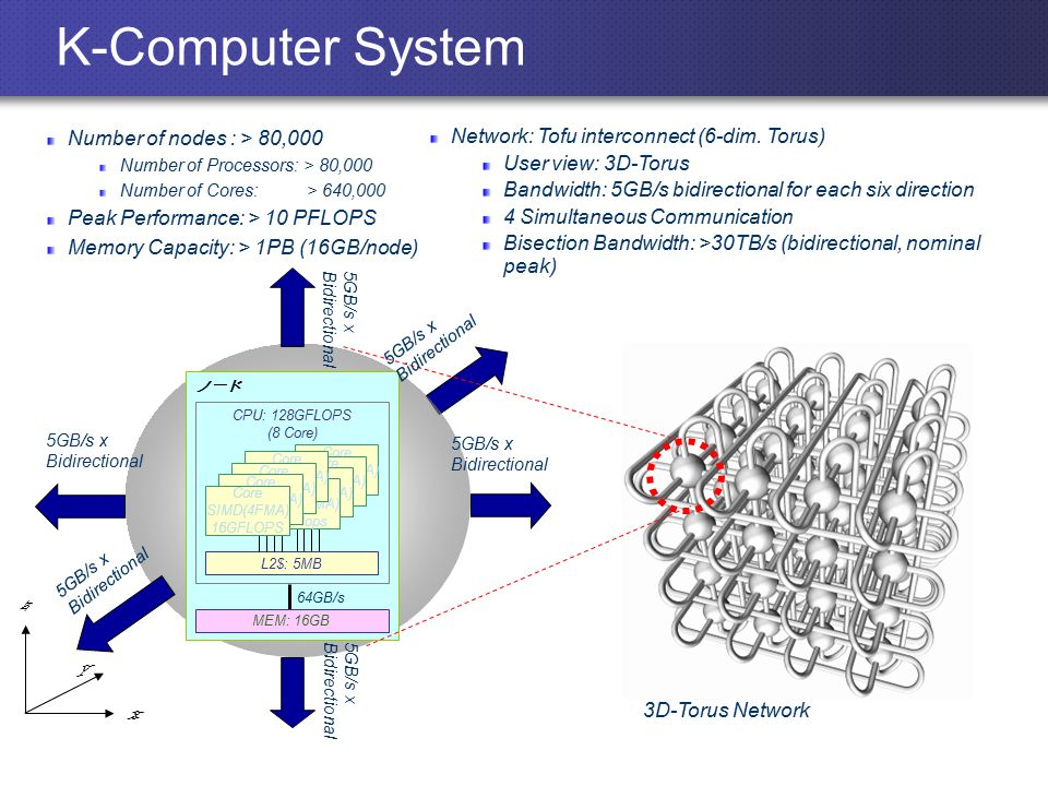 K-Computer System Number of nodes : > 80,000 Number of Processors: > 80,000 Number of Cores: > 640,000 Peak Performance: > 10 PFLOPS Memory Capacity: > 1PB (16GB/node) Network: Tofu interconnect (6-dim.
