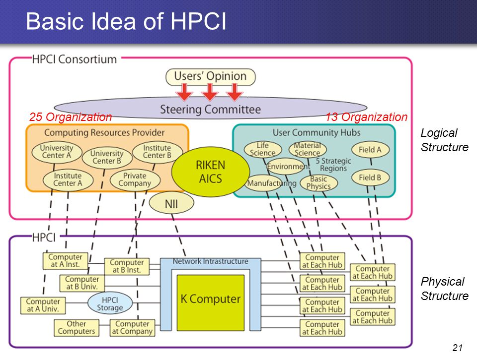 Basic Idea of HPCI 21 Logical Structure Physical Structure 25 Organization13 Organization