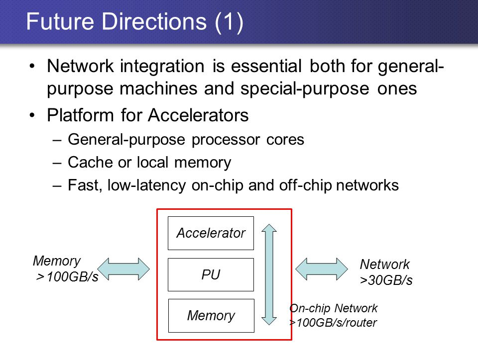 Future Directions (1) Network integration is essential both for general- purpose machines and special-purpose ones Platform for Accelerators –General-purpose processor cores –Cache or local memory –Fast, low-latency on-chip and off-chip networks Network >30GB/s Memory > 100GB/s Memory PU Accelerator On-chip Network >100GB/s/router