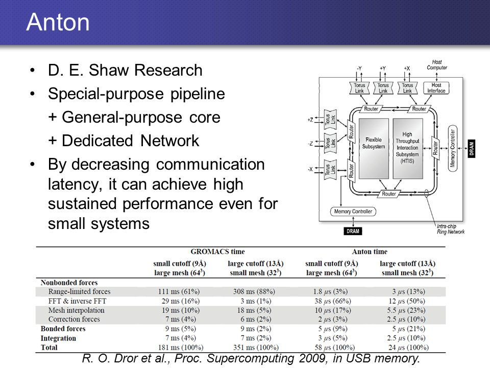 Anton D. E. Shaw Research Special-purpose pipeline + General-purpose core + Dedicated Network By decreasing communication latency, it can achieve high