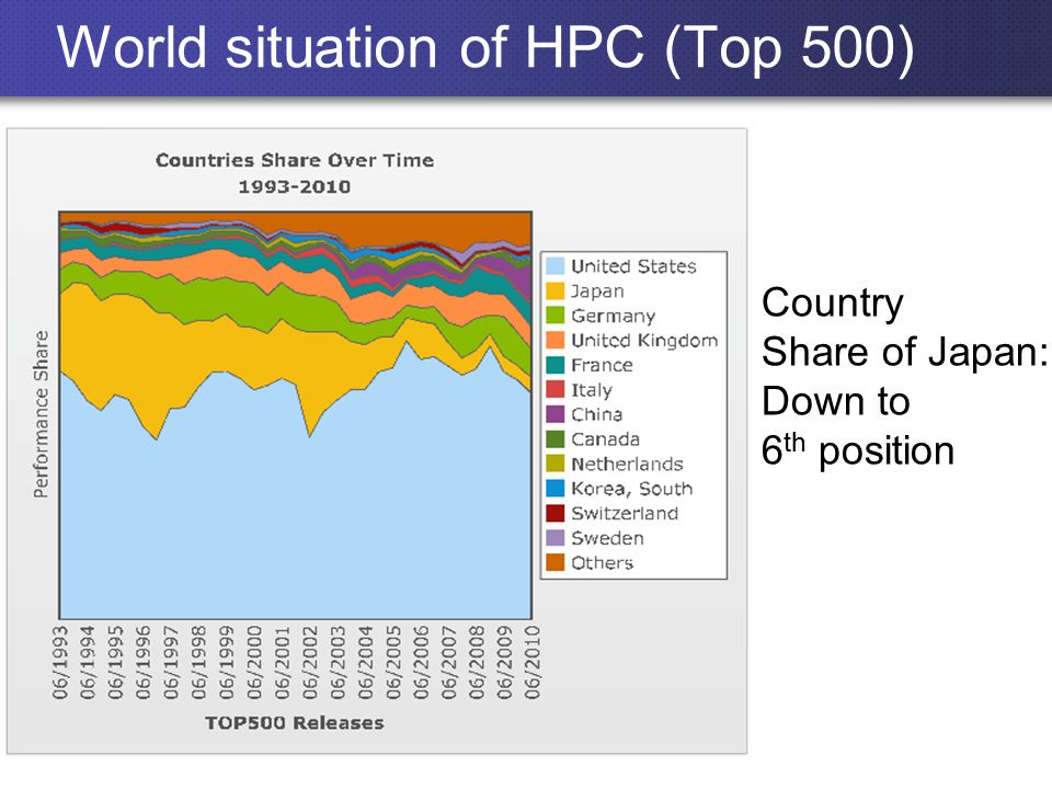 World situation of HPC (Top 500) Country Share of Japan: Down to 6 th position