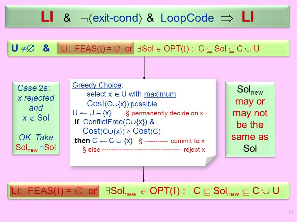 LI &  exit-cond  & LoopCode  LI U  & LI: FEAS( I ) =  or  Sol  OPT( I ) : C  Sol  C  U Greedy Choice: select x  U with maximum Cost (C 