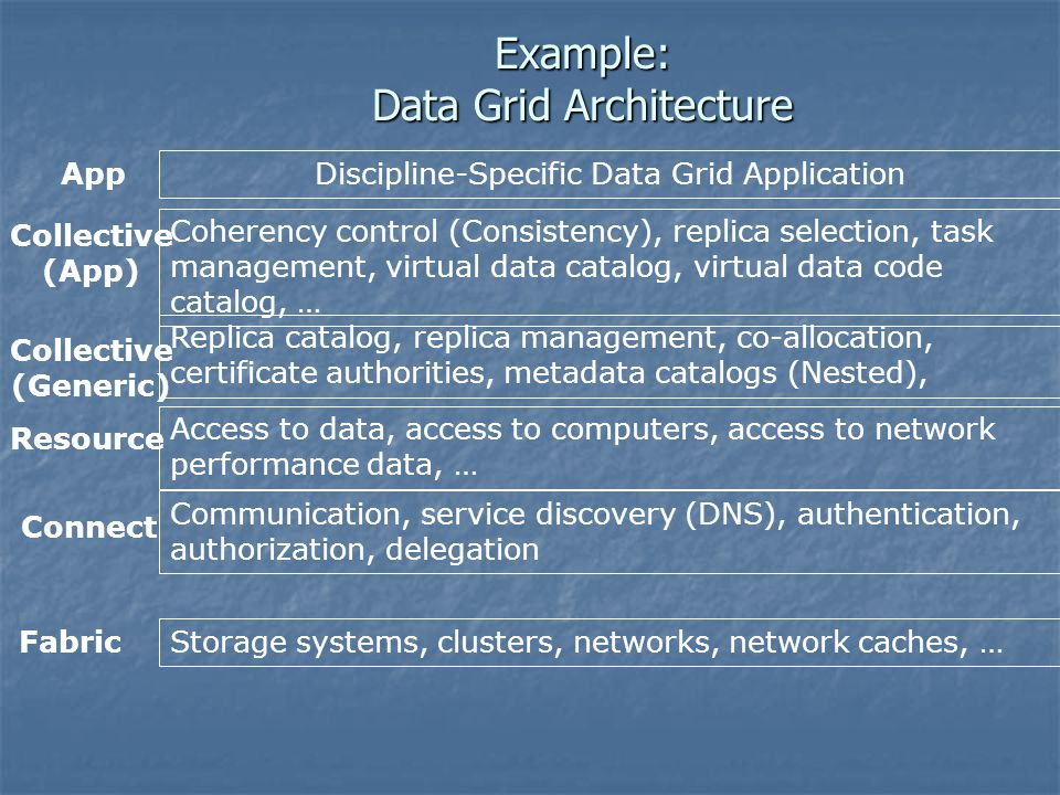 Example: Data Grid Architecture Discipline-Specific Data Grid Application Coherency control (Consistency), replica selection, task management, virtual