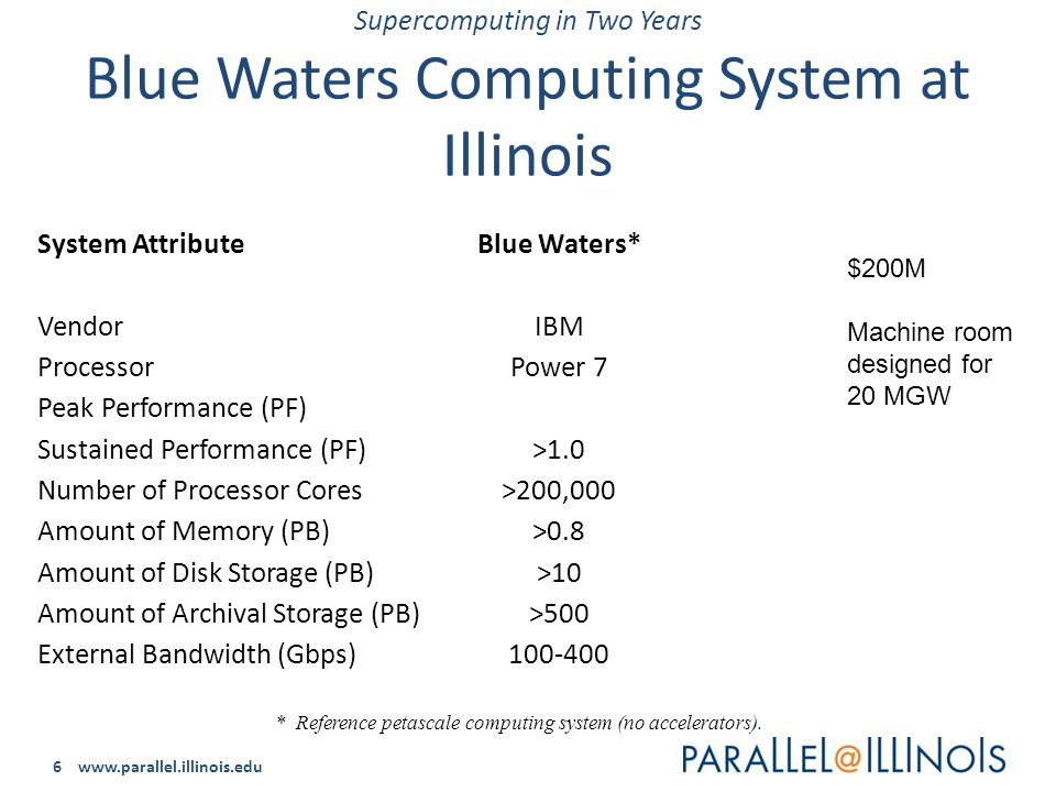 6 www.parallel.illinois.edu Supercomputing in Two Years Blue Waters Computing System at Illinois System Attribute Vendor Processor Peak Performance (PF) Sustained Performance (PF) Number of Processor Cores Amount of Memory (PB) Amount of Disk Storage (PB) Amount of Archival Storage (PB) External Bandwidth (Gbps) * Reference petascale computing system (no accelerators).