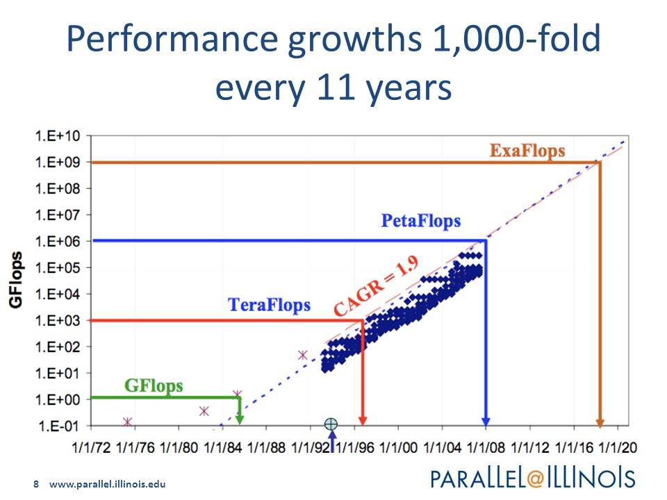 8 www.parallel.illinois.edu Performance growths 1,000-fold every 11 years